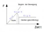 Haftreibung technische mechanik 1 statik online kurse for Grundlagen technische mechanik