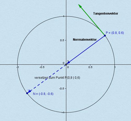 Normalenvektor Berechnen : hauptnormalenvektor online kurse ~ Themetempest.com Abrechnung