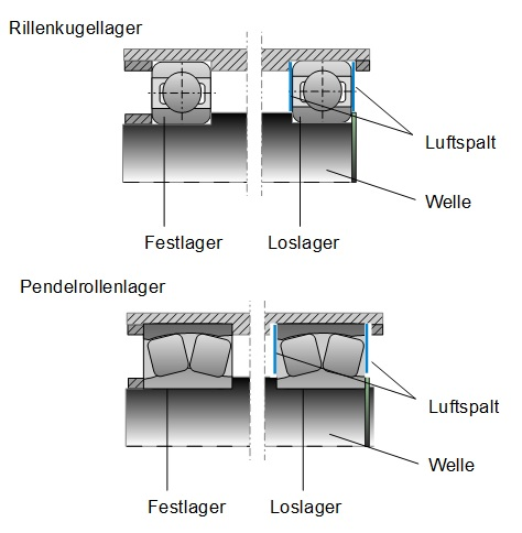 Lagerstellengestaltung maschinenelemente 2 for Statisch bestimmtheit