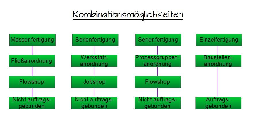 Mischformen und kombinationen produktion for Technische mechanik lernvideos