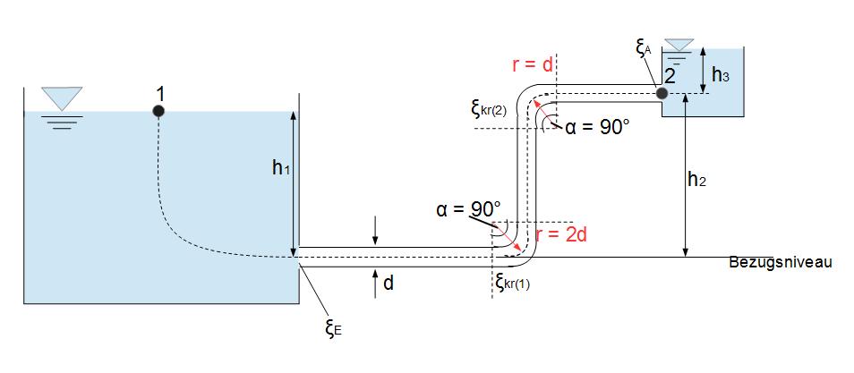 Energieverlust Berechnen : laminare str mung kreisf rmiger querschnitt ~ Themetempest.com Abrechnung
