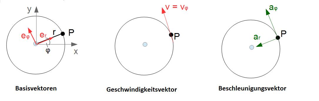 Geschwindigkeitsvektor Berechnen : sonderfall kreisbewegung online kurse ~ Themetempest.com Abrechnung
