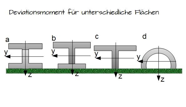 Deviationsmomente unterschiedlicher fl chen for Technische mechanik lernvideos