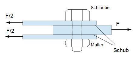 beanspruchungsarten technische mechanik 2 elastostatik