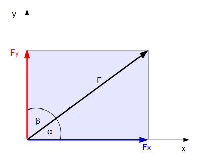 Darstellung der kraft technische mechanik 1 statik for Grundlagen technische mechanik