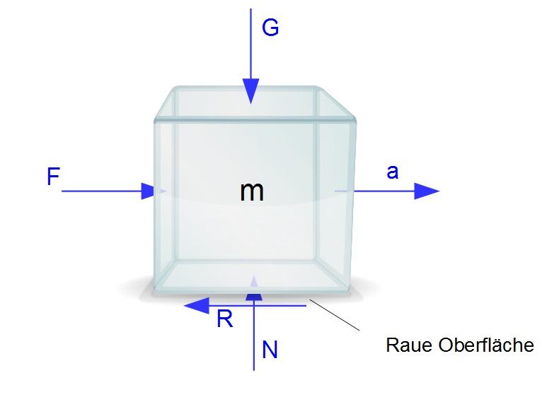 Grundlagen der reibung technische mechanik 1 statik for Grundlagen der mechanik