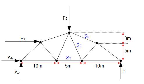 Beispiel 2 ritterschnittverfahren online kurse for Technische mechanik klausuraufgaben