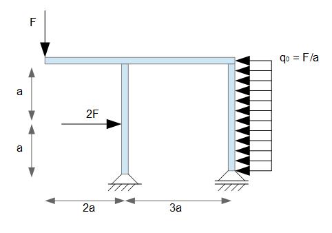 Schnittgr en am rahmen online kurse for Rahmen berechnen statik