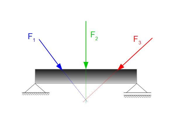 Mehrere kr fte mit gemeinsamen angriffspunkt for Technische mechanik statik aufgaben