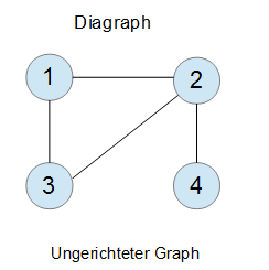 Graphentheorie Diagraph
