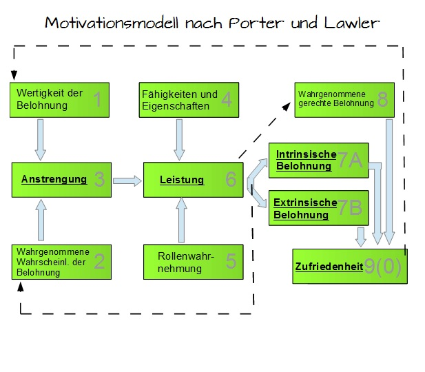 Motivationsmodell nach Porter und Lawler