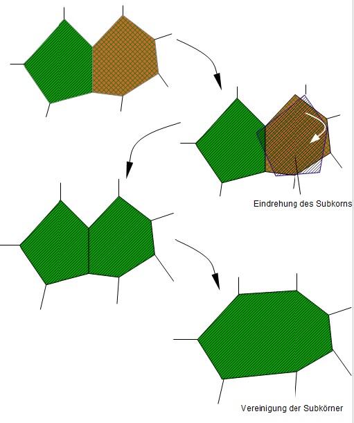 rekristallisation werkstofftechnik 1 online kurse. Black Bedroom Furniture Sets. Home Design Ideas