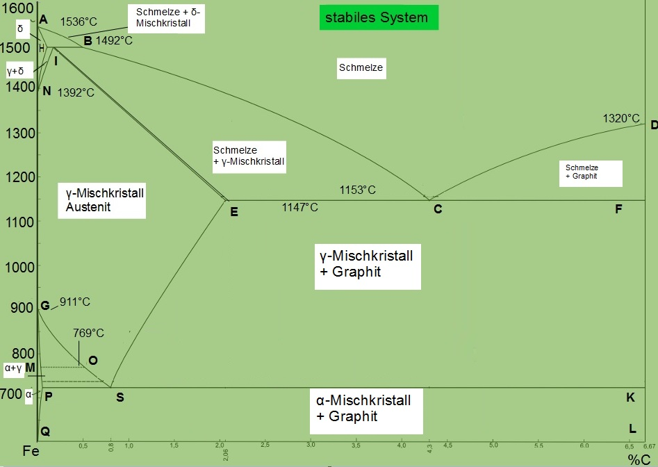 Stabiles System
