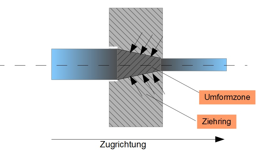 Walzen - Werkstofftechnik 2 - Online-Kurse