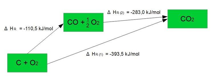 Reaktionsenergie Reaktionsenthalpie Satz Von Hess