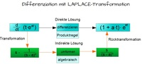 Laplace-Transformation