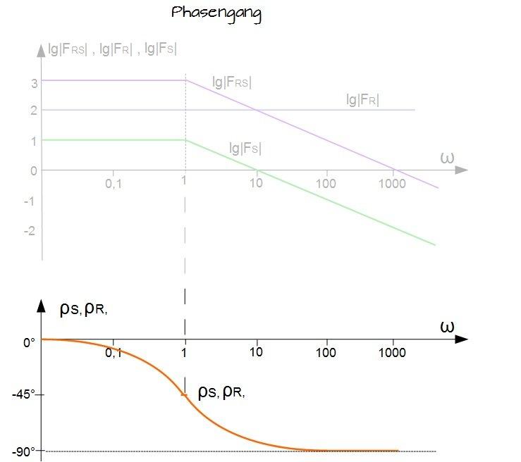 BODE-Diagramm - Regelungstechnik - Online-Kurse