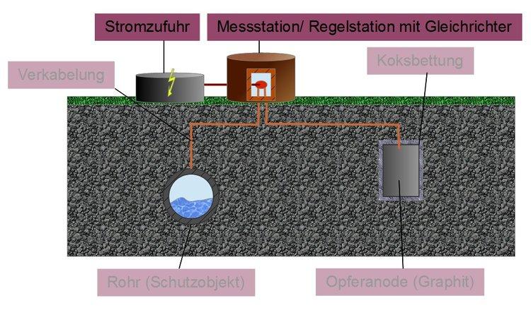 kathodischer korrosionsschutz werkstofftechnik 2