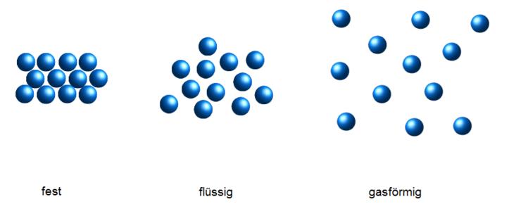 Gasförmiger stoff