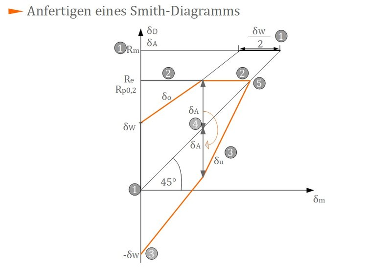 Anfertigen eines Smith-Diagramms