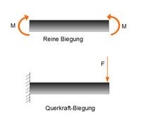 Arten der Wärmeübertragung - Online-Kurse