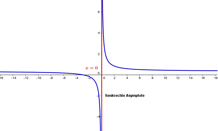asymptoten analysis und lineare algebra. Black Bedroom Furniture Sets. Home Design Ideas