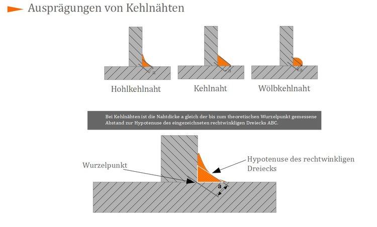 methode - Schweisnahtberechnung Beispiel