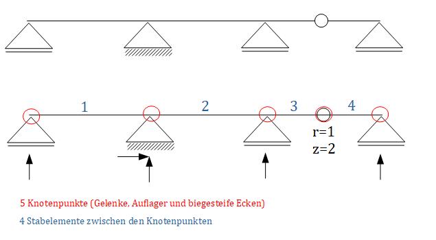 Beispiele Zur Abzahlformel Baustatik 1