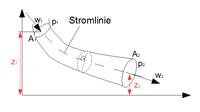Hydrodynamik online lernen auf ingenieurkurse darstellung druckenergie ccuart Image collections