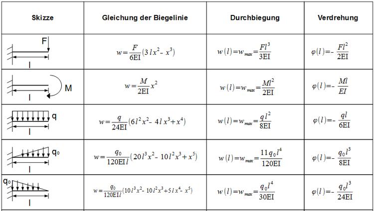 Bersicht biegelinie f r unterschiedliche balkenbelastungen for Statik formelsammlung