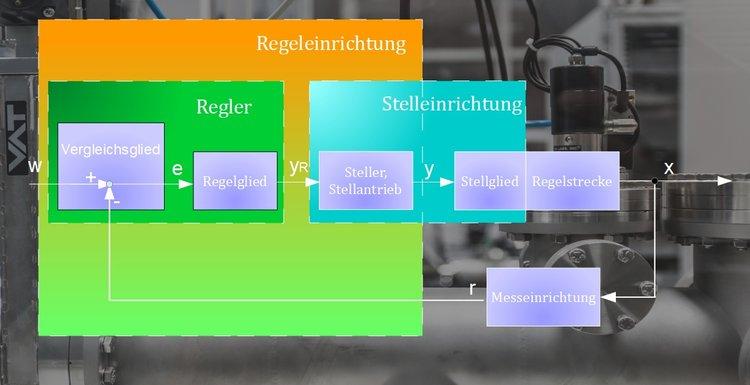 Definition der Regelung - Regelungstechnik