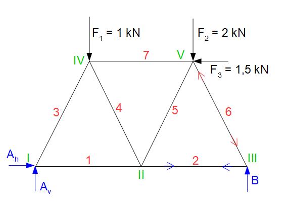 Cremonaplan aufstellen technische mechanik 1 statik for Zugstab druckstab