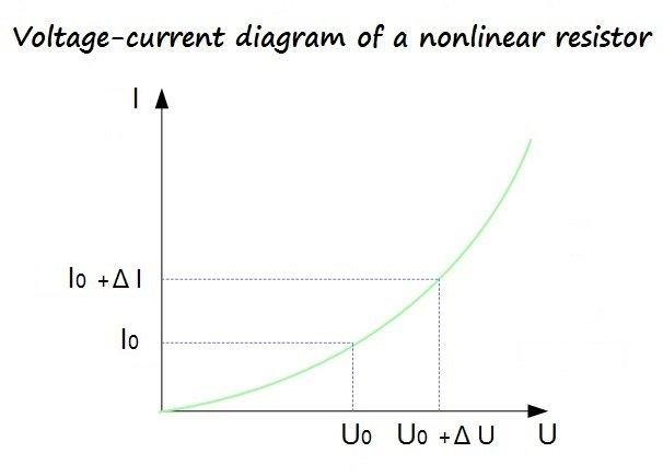 Nichtlineare Widerstände - Elektrotechnik