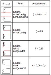Hydrodynamik online lernen auf ingenieurkurse verlustbeiwerte f r einl sse ccuart Image collections