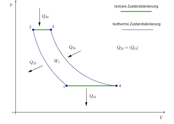 isotherme kompression