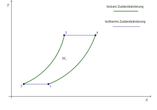 ericsson-prozess - thermodynamik