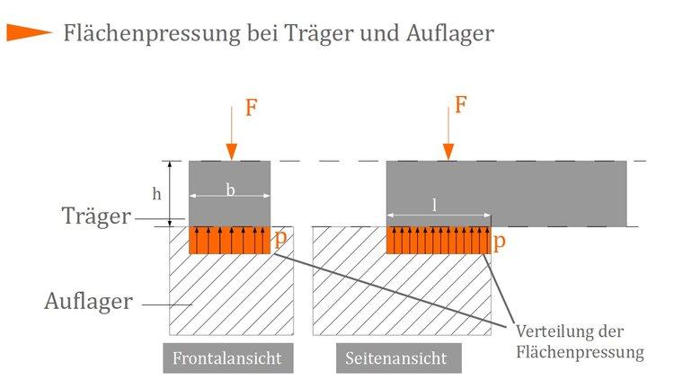 bestimmung der fl chenpressung maschinenelemente 1. Black Bedroom Furniture Sets. Home Design Ideas