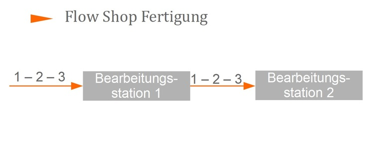 Flow Shop Fertigung
