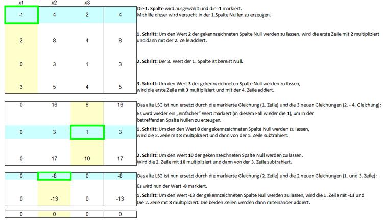 Gauß Eliminationsverfahren - Online-Kurse