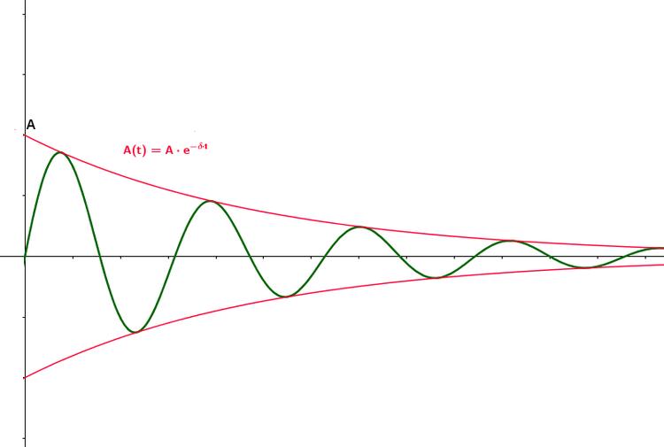 Gedampfte Harmonische Schwingungen Physik