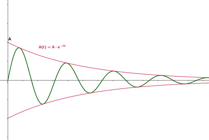 Harmonische schwingung ist was OBERWELLEN&shyVERFAHREN 3.