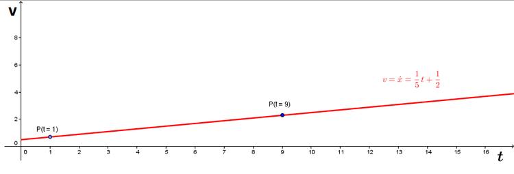 Die Geschwindigkeit der Geschwindigkeit Gelegenheitsdatierung oder fwb