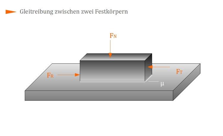 Reibschlüssige Verbindungen Maschinenelemente 1