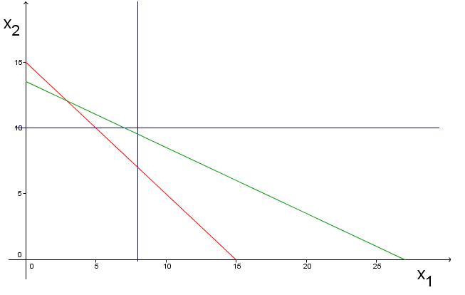 Grafische Lösung eines Maximierungsproblems