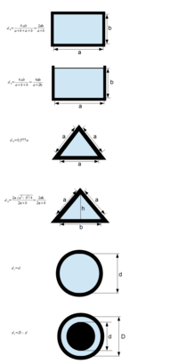 Iterative bestimmung der rohrreibungszahl lambda hydraulische durchmesser einiger querschnitte ccuart Choice Image