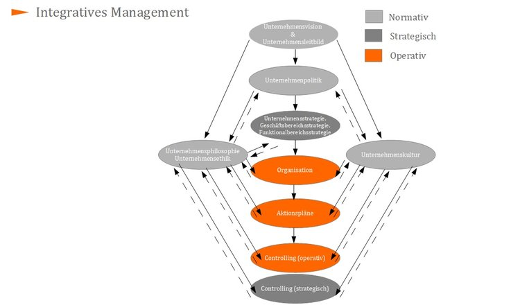 Integratives Management