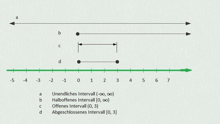 intervalle analysis und lineare algebra. Black Bedroom Furniture Sets. Home Design Ideas