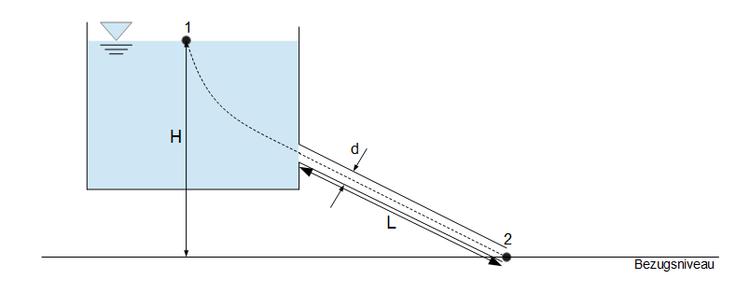 Iterative bestimmung der rohrreibungszahl lambda ccuart Image collections
