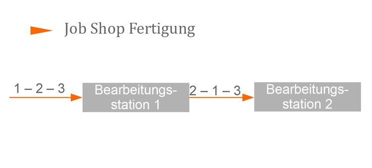 Job Shop Fertigung