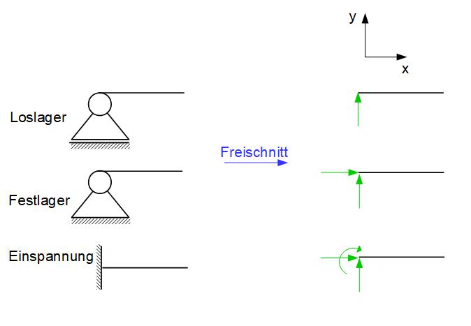 Auflager Symbole